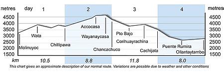 Moonstone Trek altitude chart